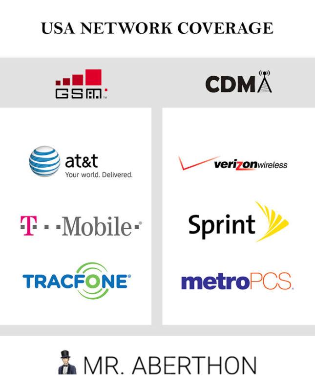 Chart of GSM vs CDMA companies