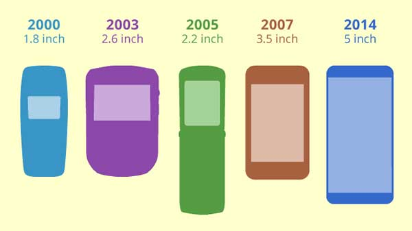 Mobile phones from 2000-2014 in basic drawings
