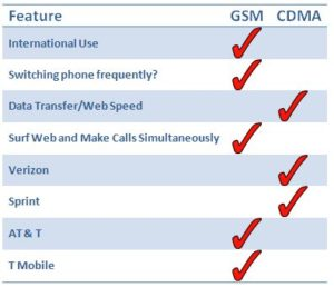GSM CDMA data comparison list
