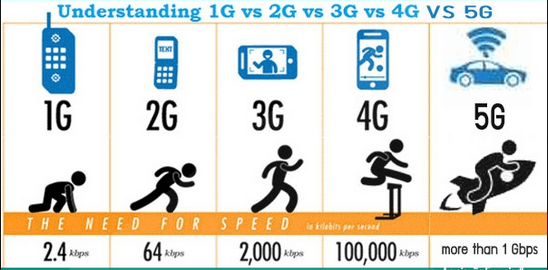 Graph comparing 1G, 2G, 3G, 4G and 5G