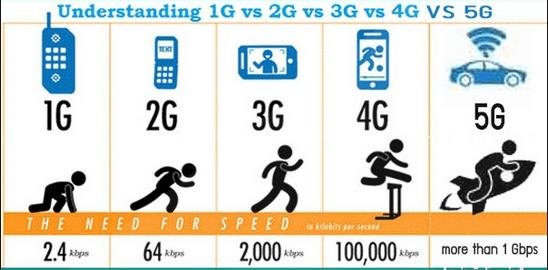 4G vs 5G - What Does the Future Bring? - Mr Aberthon