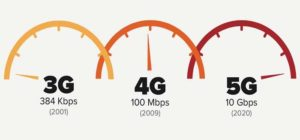 3G vs 4G vs 5G speeds as if on speedometer