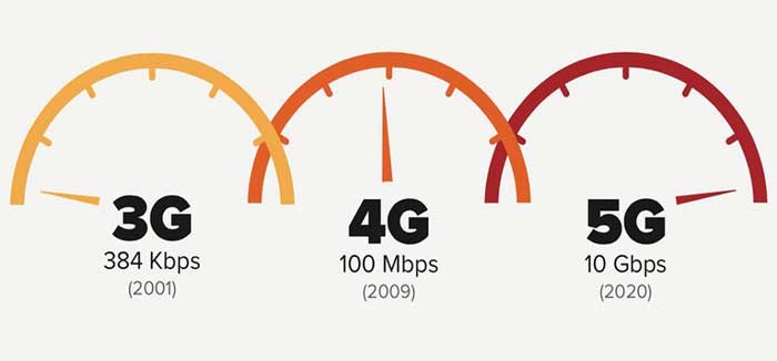 3G vs 4G vs 5G speeds as if on speedometer